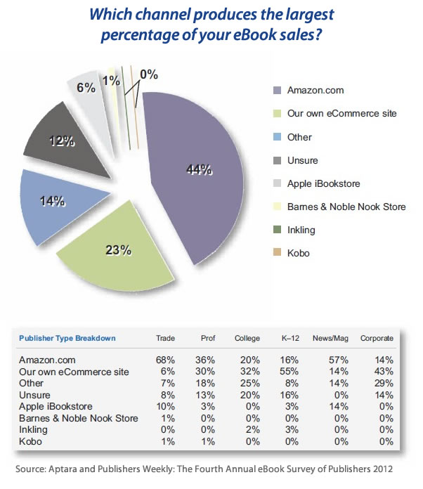 Aptara survey - Source-of-ebook-sales-2012
