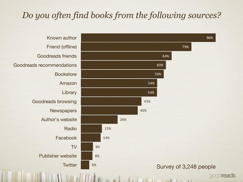 Goodreads Survey