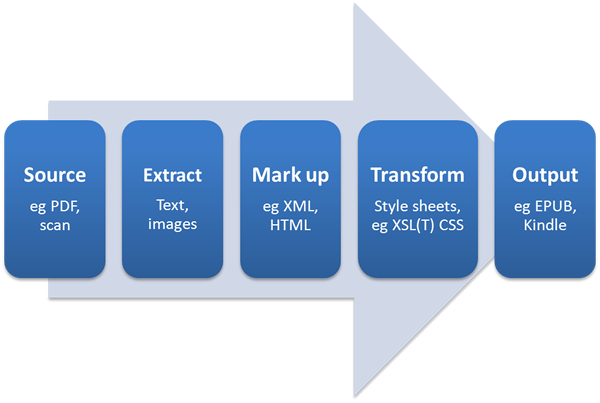 Ebook conversion workflow